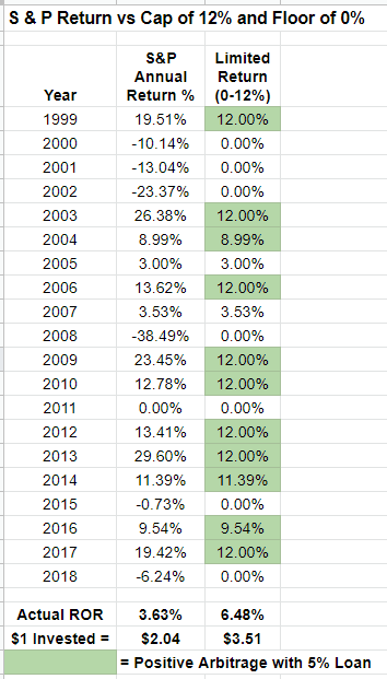 screenshot of excel sheet showing a positive arbitrage with 5% loan