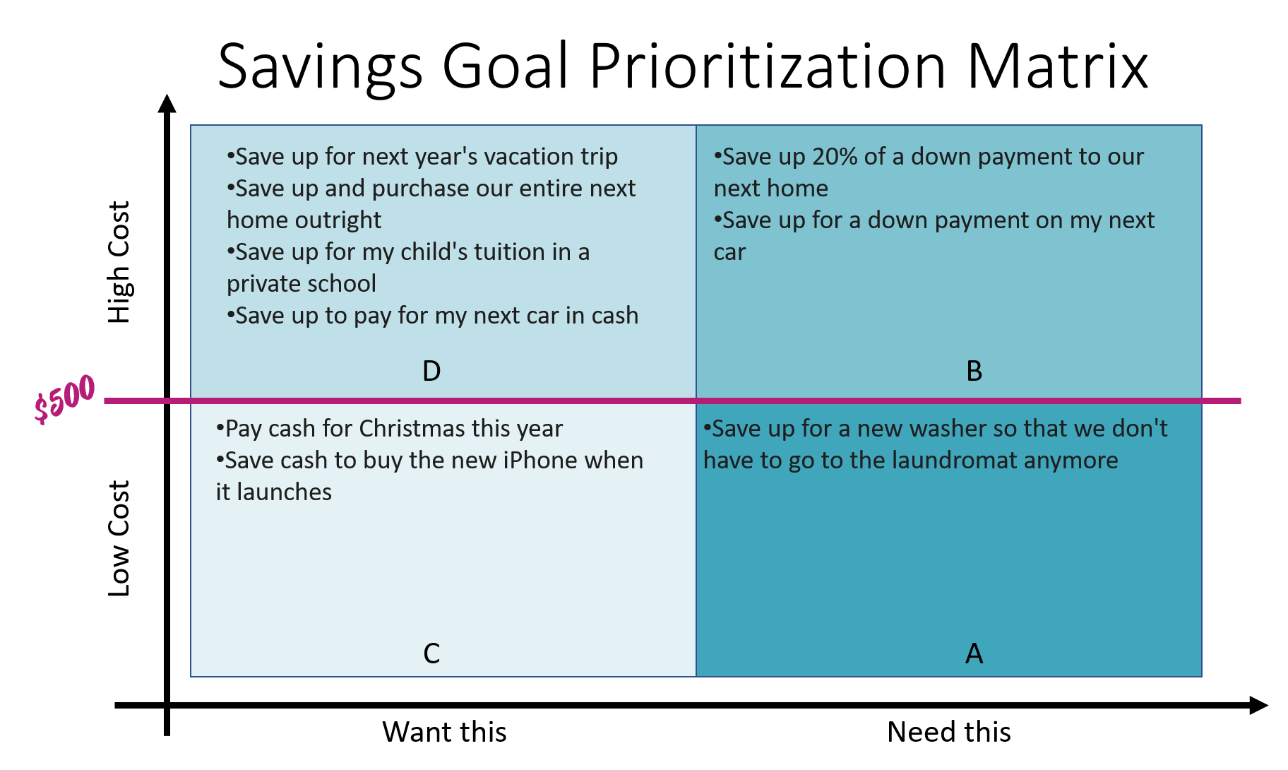 savings goal prioritization matrix with four quadrants, filled in with savings goals from above ($500 or less is low costing)