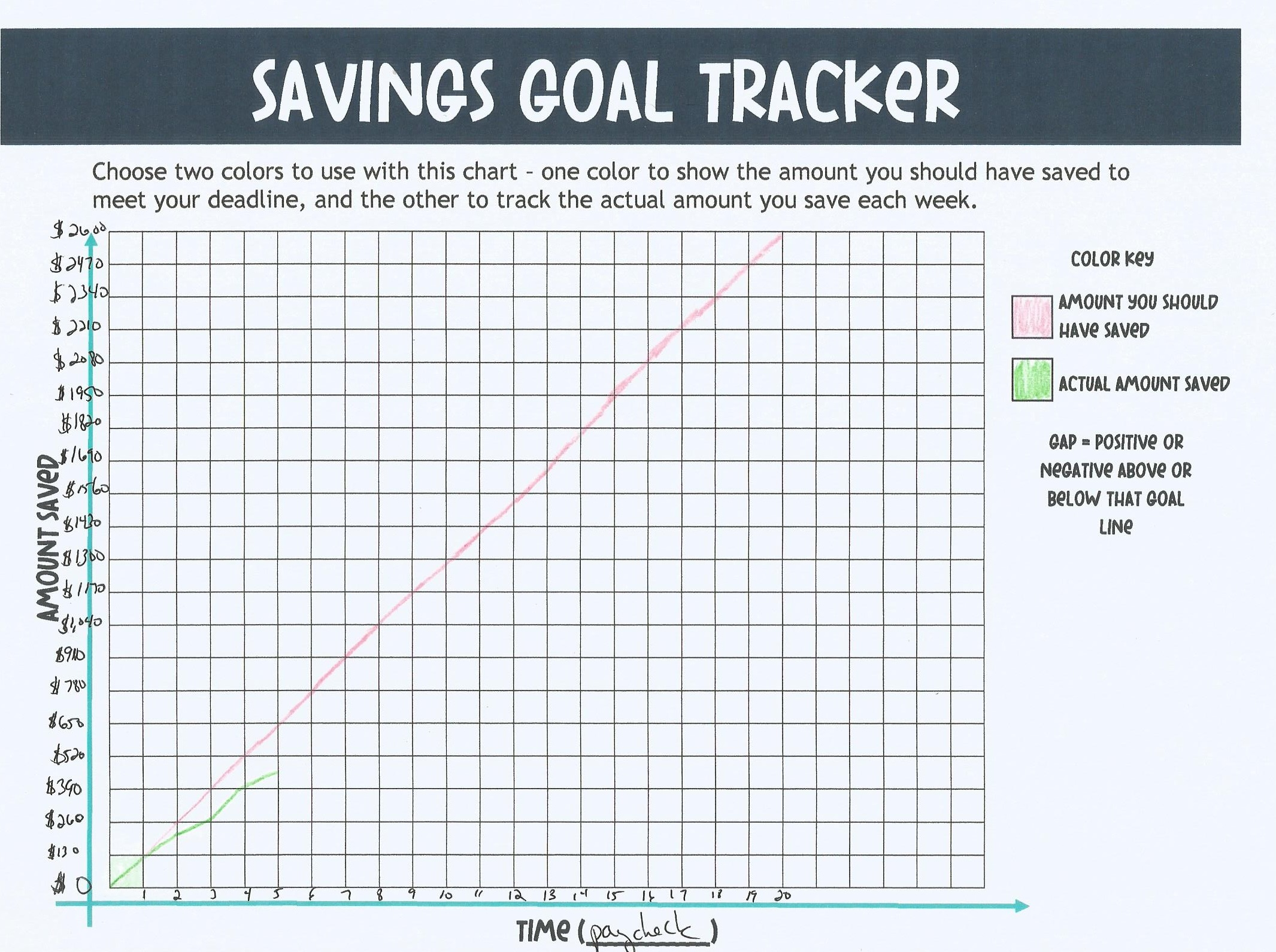 savings goal tracker filled in with the example, pink for amount you should save, green for actual amount saved