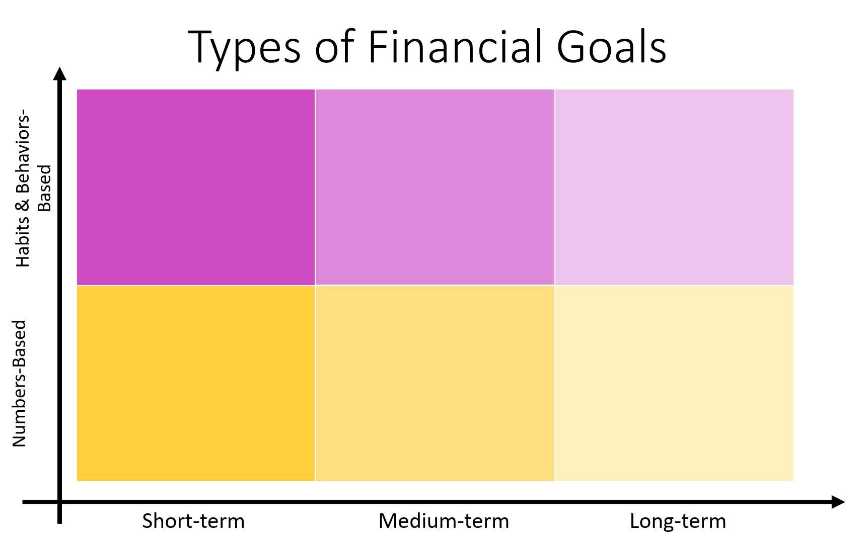 purple and orange chart for types of financial goals, numbers based and habits based on the Y axis, and short term, medium term, long term on the x axis